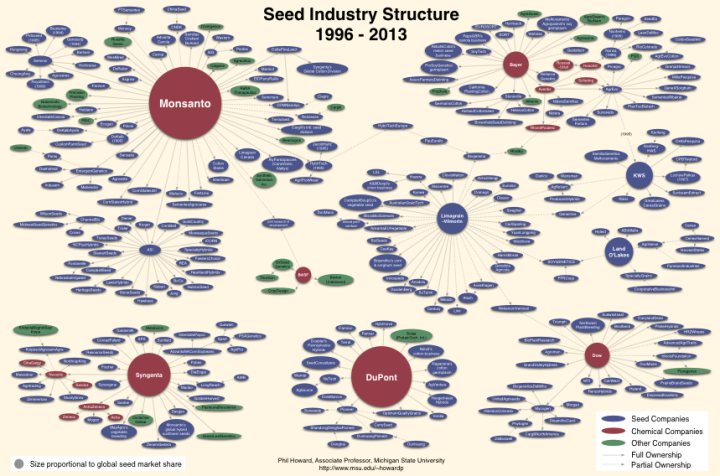states where seed sharing is illegal